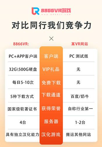 8866VR本站对比其他VR游戏网站的实力对比图【点击图片下载PC客户端】